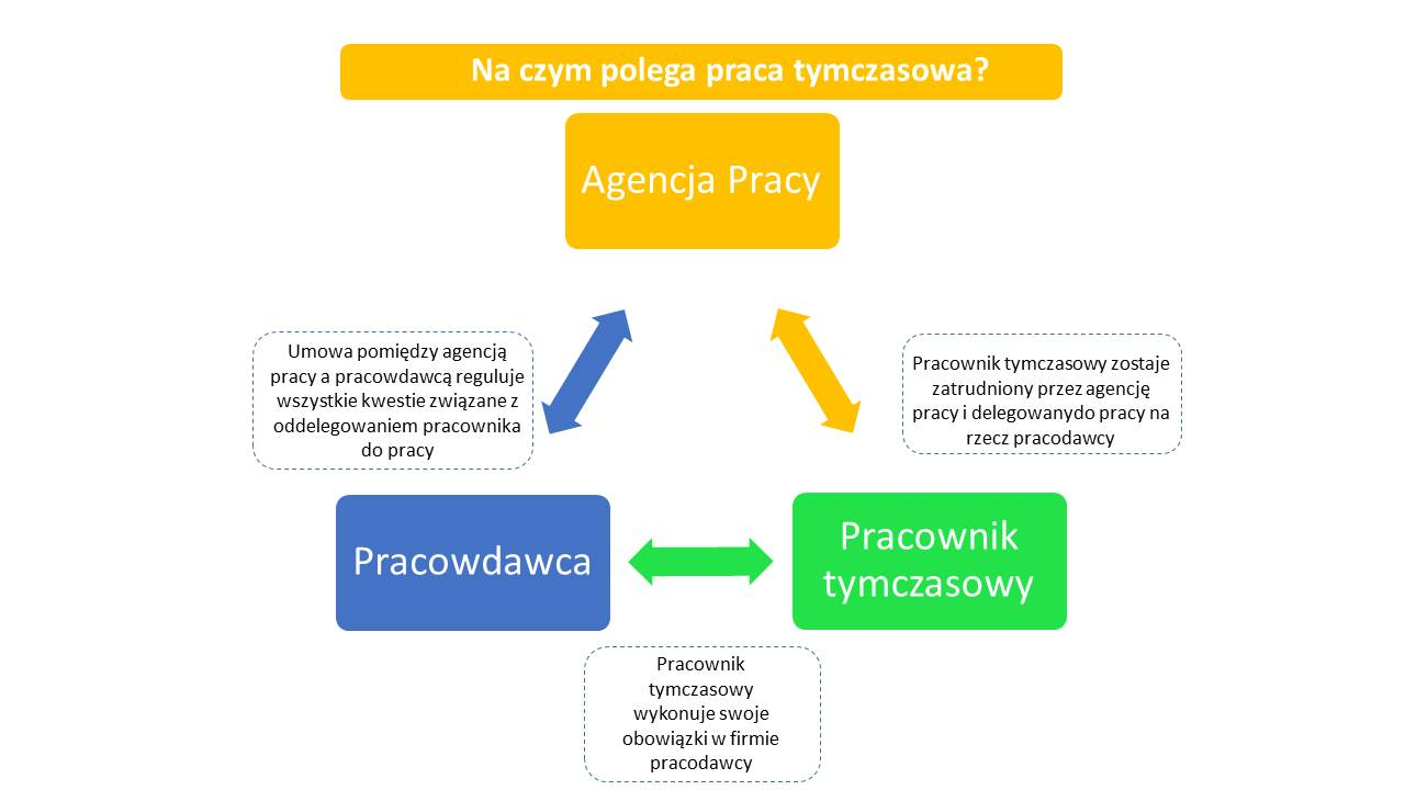 zasady współpracy